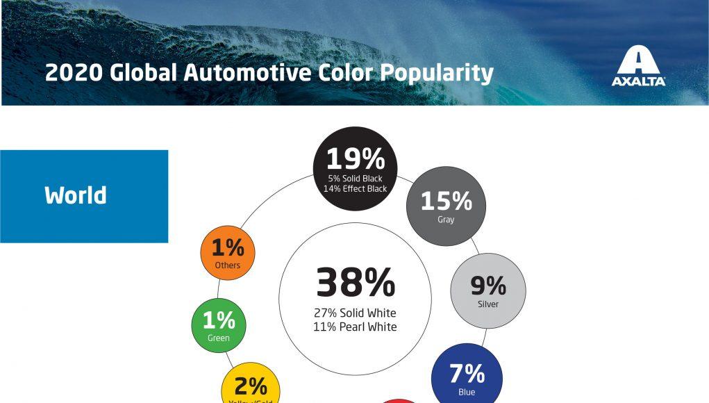 Colour report