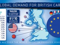 Global Demand