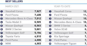 March 2021 Car Sales
