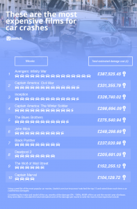 Expensive movie cars