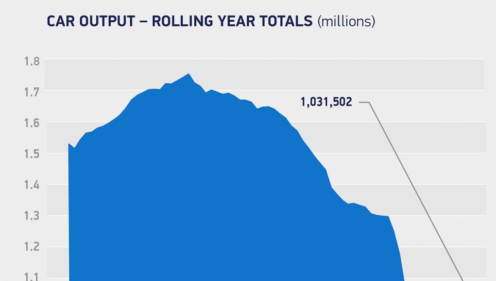 Car Output May 2021